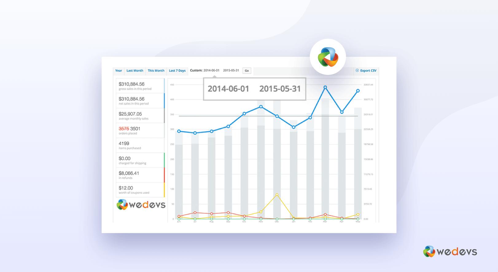 weDevs Yearly Sales Crossed $300,000 Mark