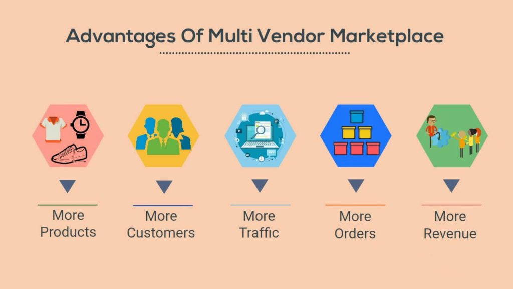 Advantages of a multi-vendor- best e-commerce platform