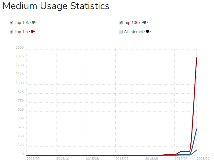 Medium state- best CMS platform