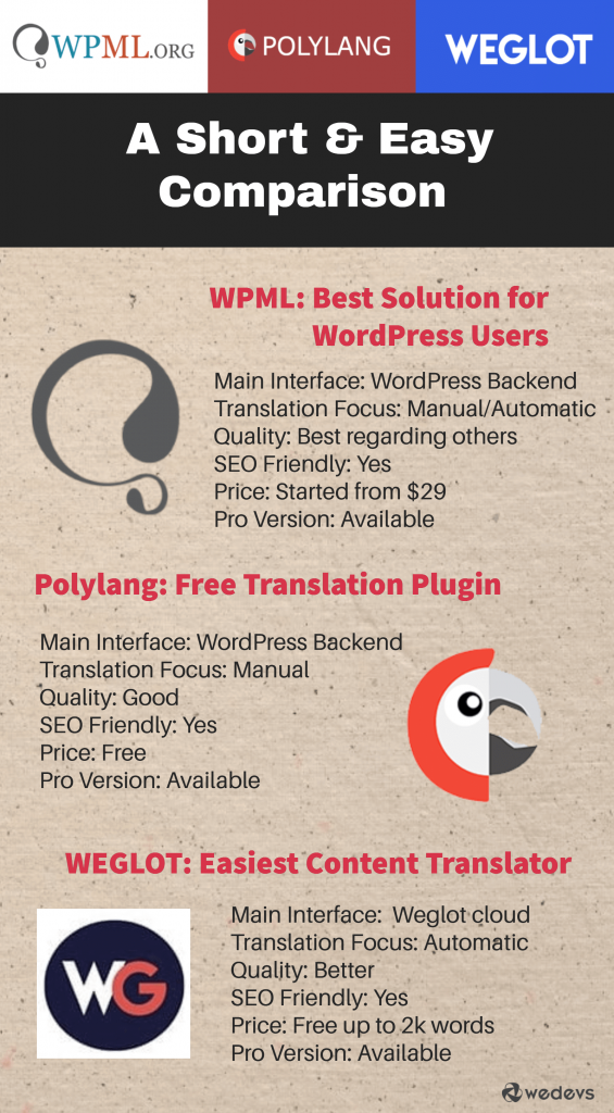 WPML vs Polylang vs Weglot- WooCommerce multilingual store