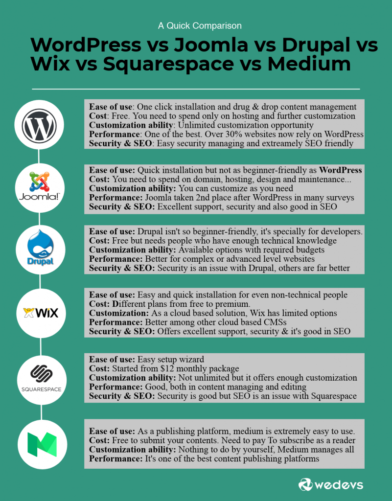 WordPress vs Joomla vs Drupal vs Wix vs Squarespace vs Medium- best CMS platforms