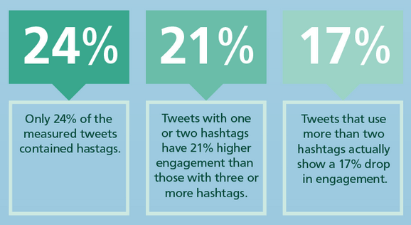 Twitter marketing stats