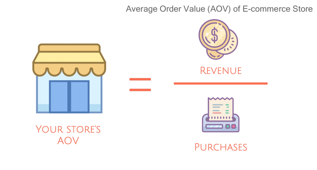 Average Order Value (AOV) wedevs blog