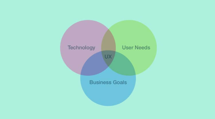 UX design best practices for business