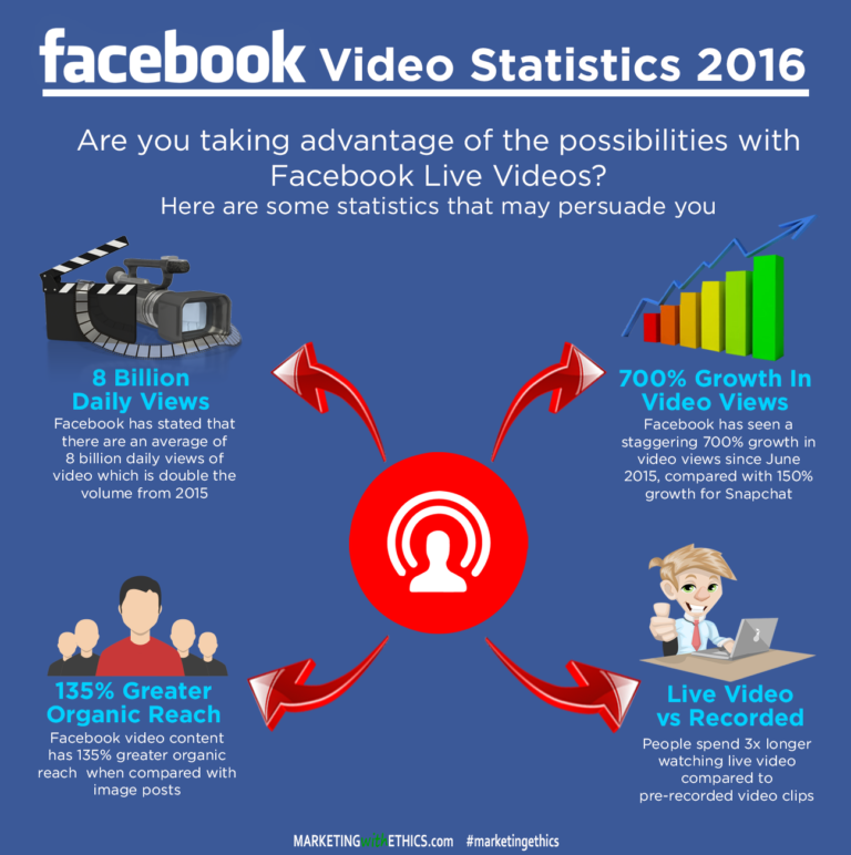 Video statistics of facebook marketing strategy