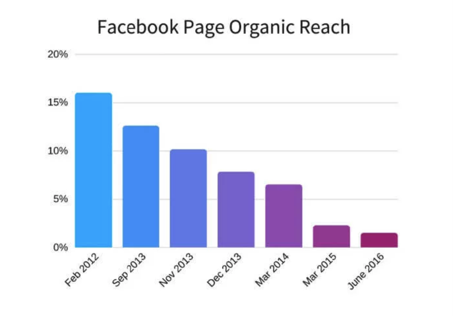 Organic reach of Facebook marketing strategy