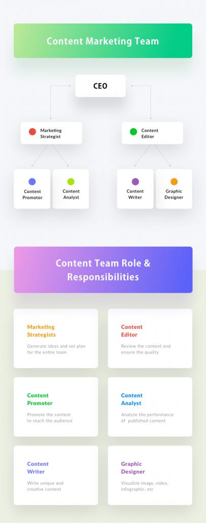 Content Team Structure