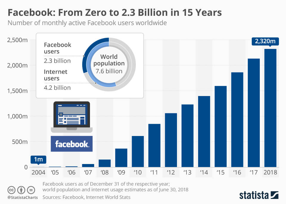 Facebook user growth over the years to finalise facebook marketing strategy