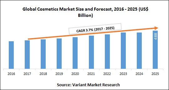 global-cosmetics-market-size-and-forecast