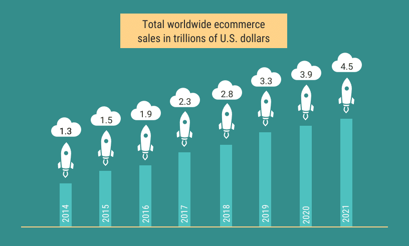 wordlwide ecommerce sale