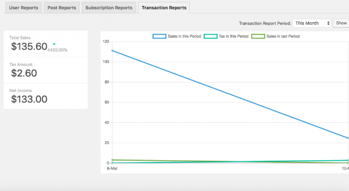 Reports on transaction