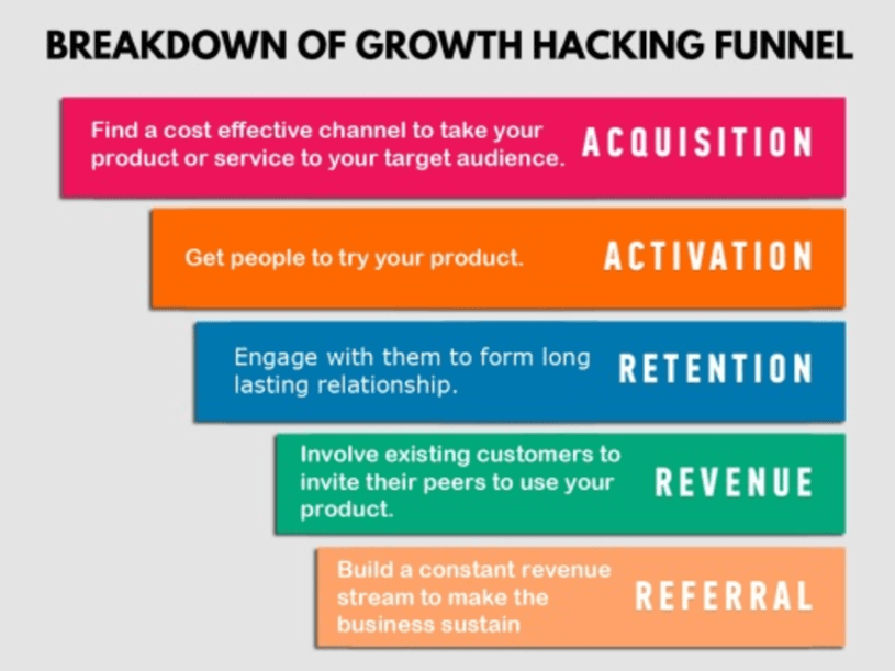 growth hacker responsibility