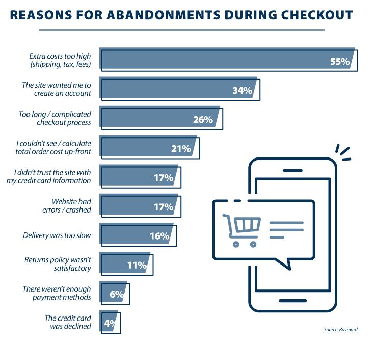 Reasons or cart abandonment