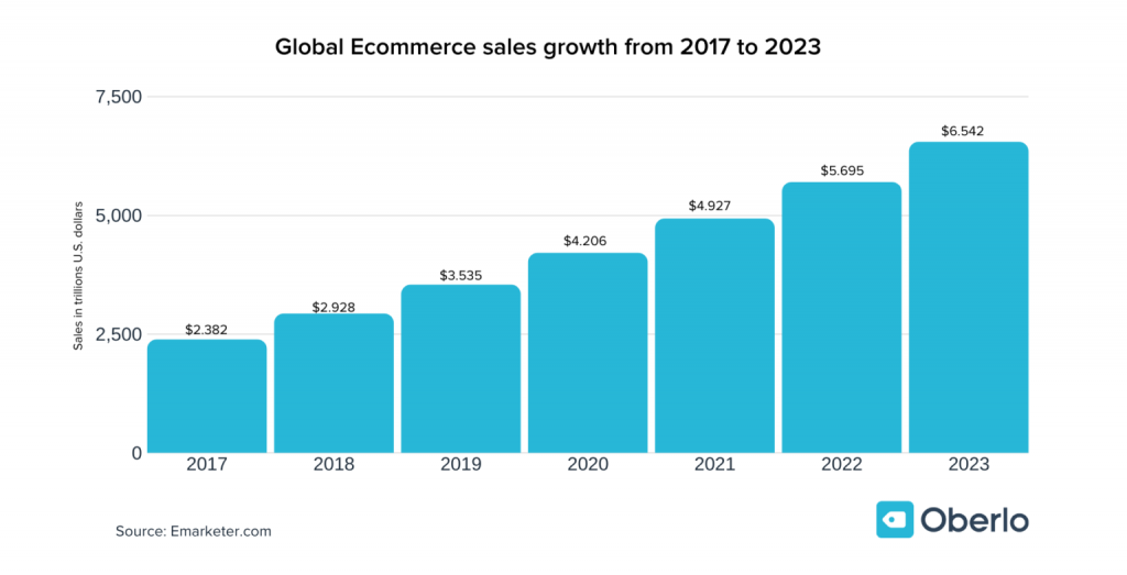 build an eCommerce marketplace with Dokan and Elementor statistics