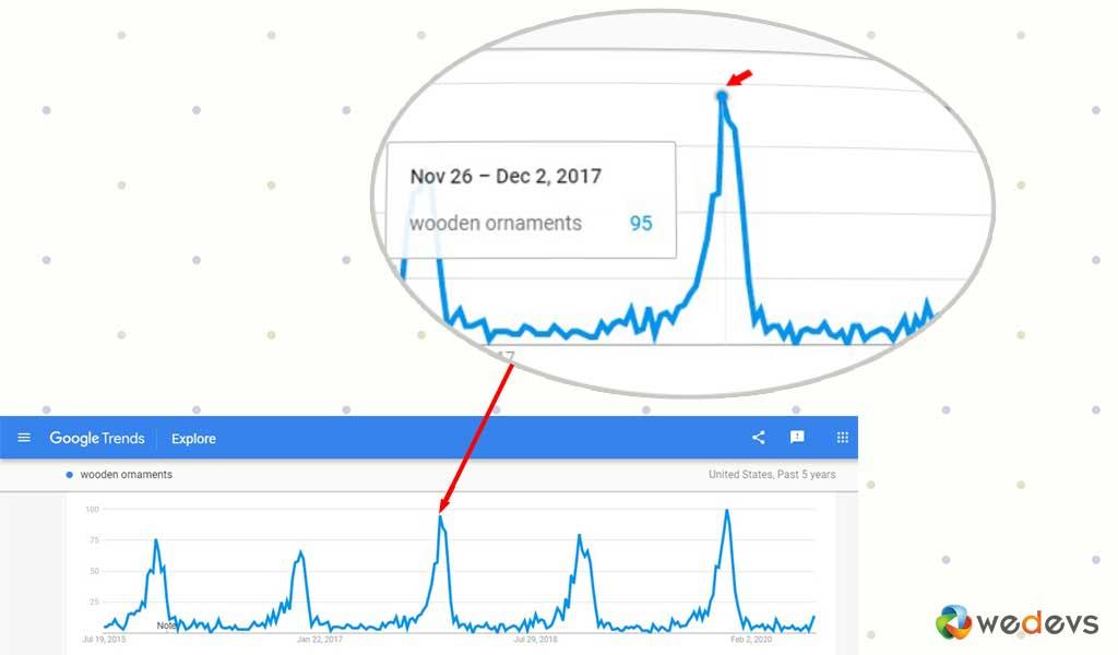 Google Search Trend