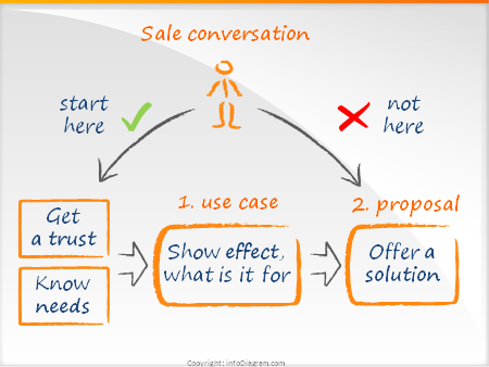 Use case model- Seth Godin