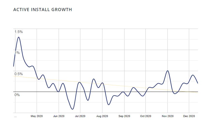 WPUF-active installation growth