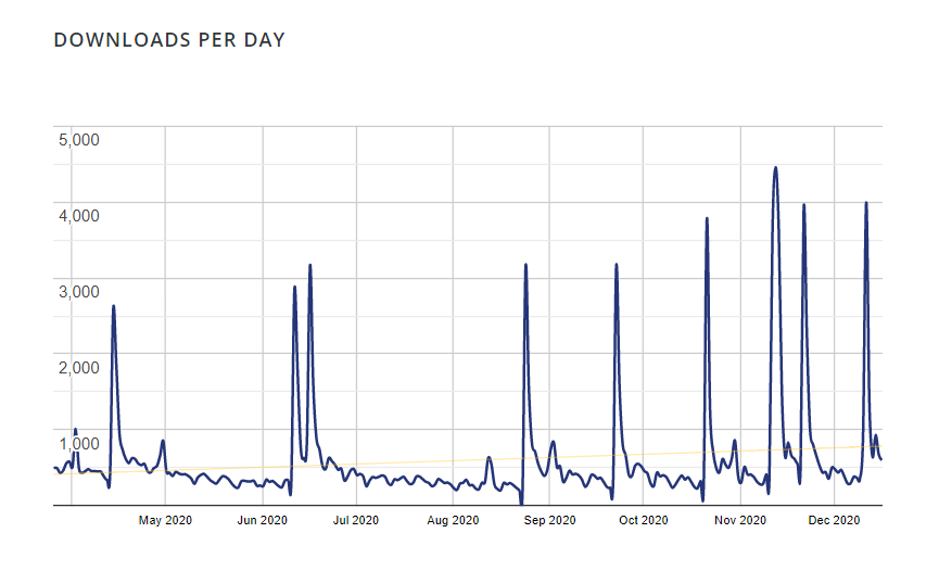 WPUF-downloads per day
