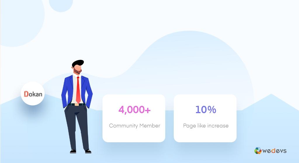 Dokan Community 2020
