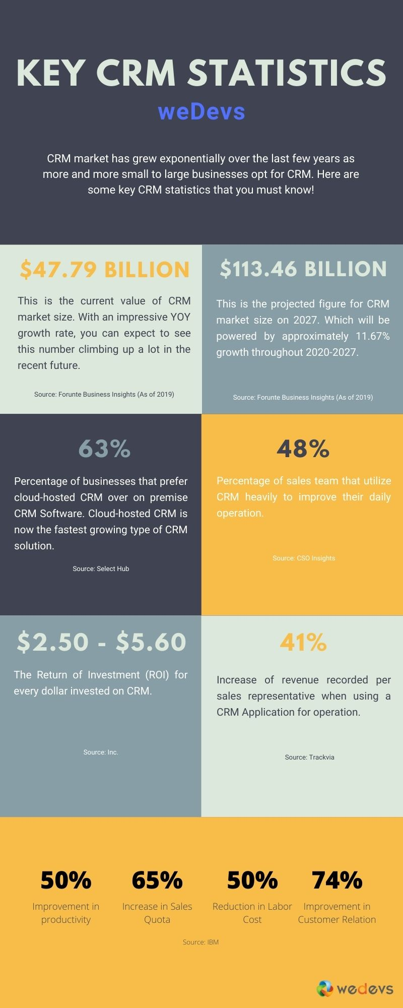CRM Stats