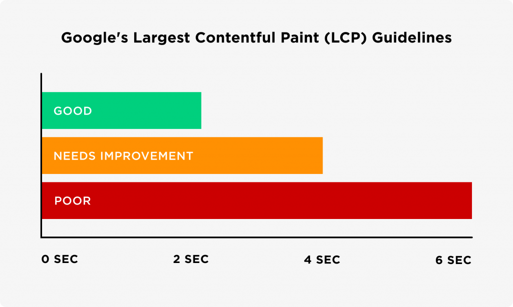 What Causes A Poor Largest Contentful Paint Score
