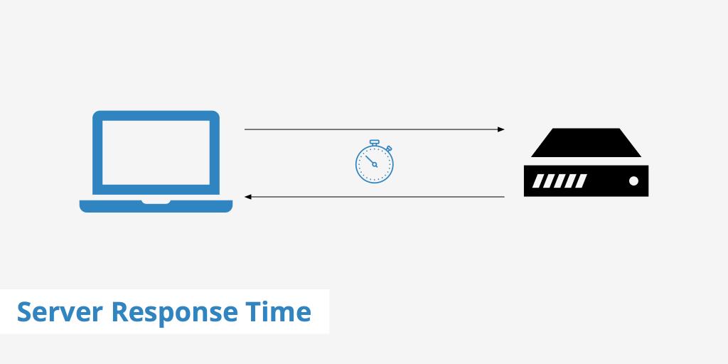 Slow Server Response Time
