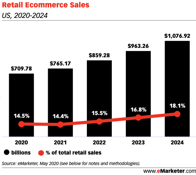 retail sales chart for making a woocommerce site mobile-ready