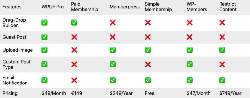 Membership website comparison